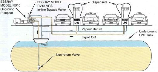 Autogas System